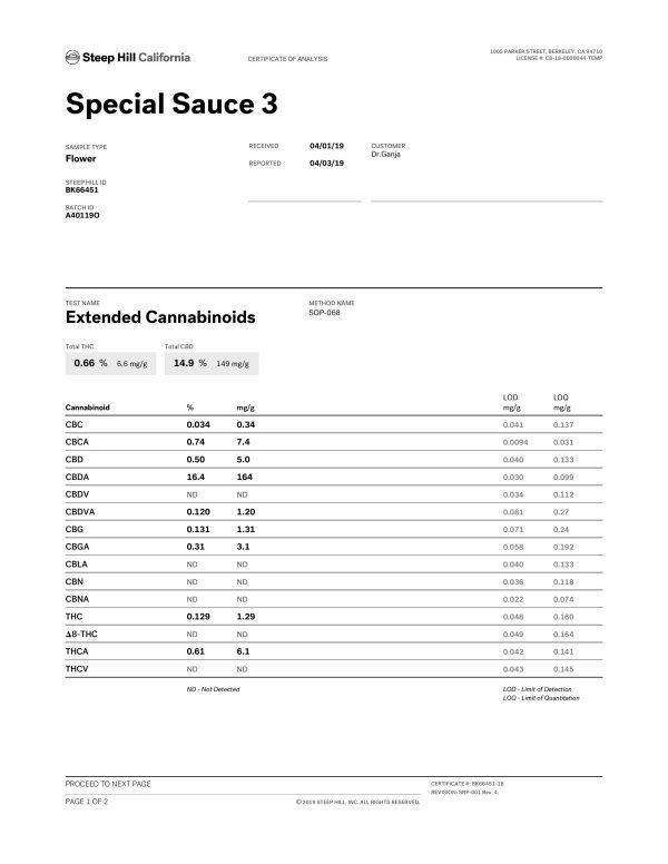 Special Sauce CBD Flower Cannabinoid Profile