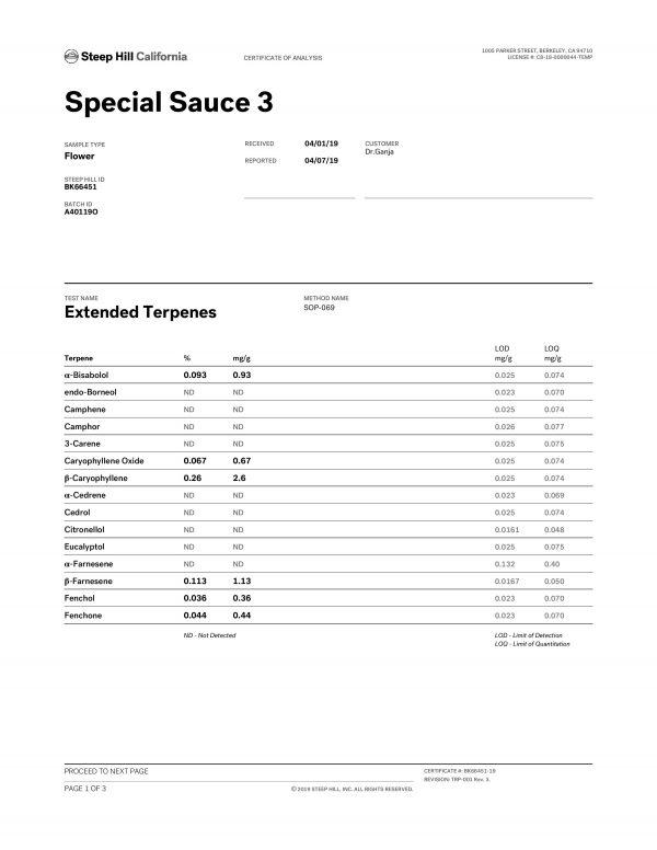 Special Sauce CBD Flower Terpene Profile