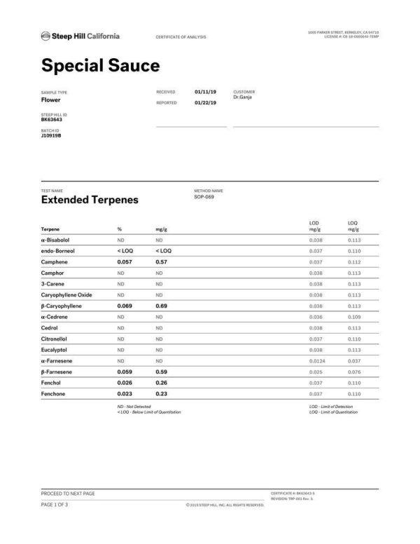 DrGanja Special Sauce CBD Flower Terpene Profile
