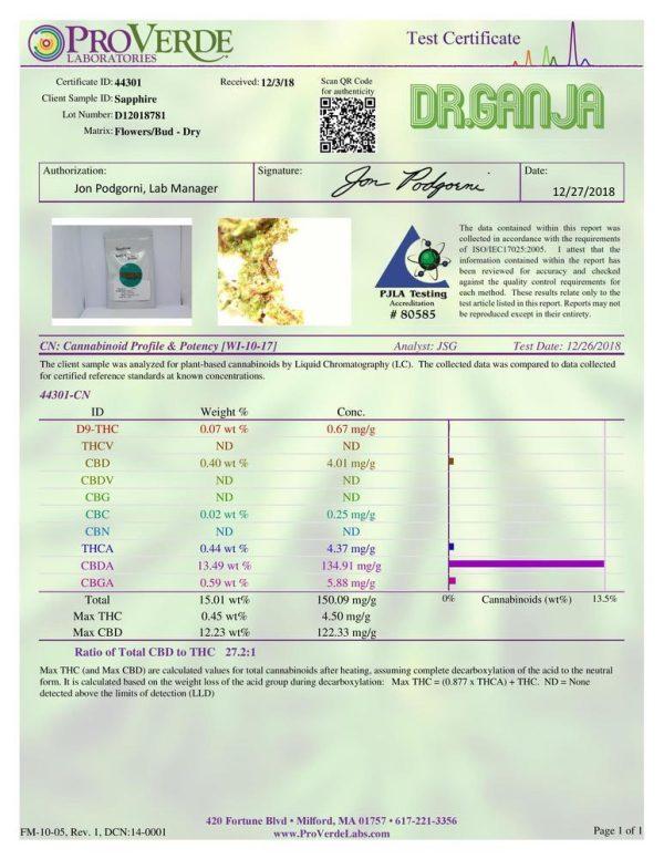 DrGanja Sapphire CBD Flower Potency Test