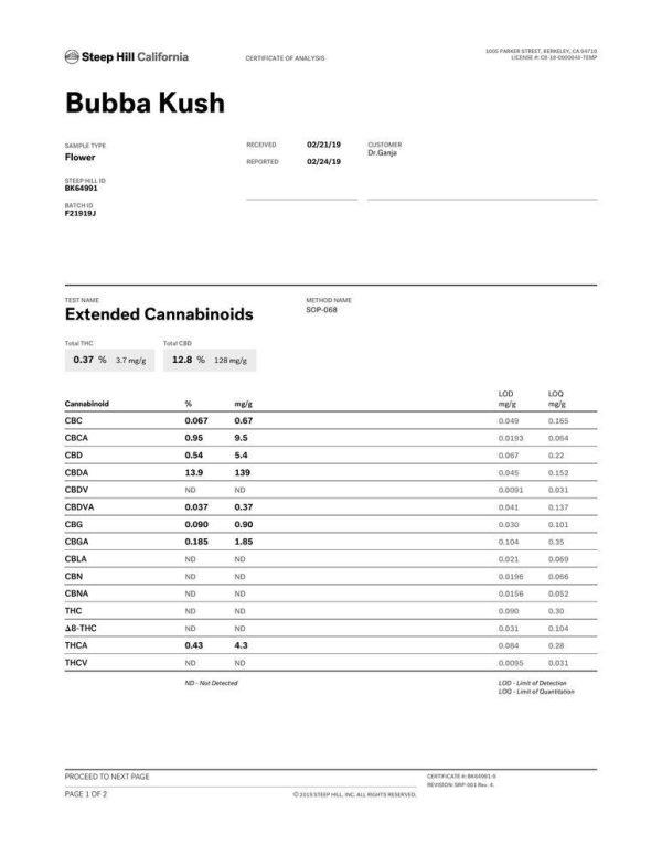 Bubba Kush CBD Flower Cannabinoid Profile