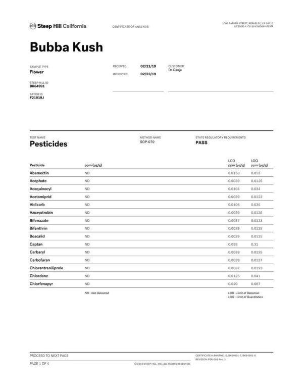 Bubba Kush CBD Flower Pesticides