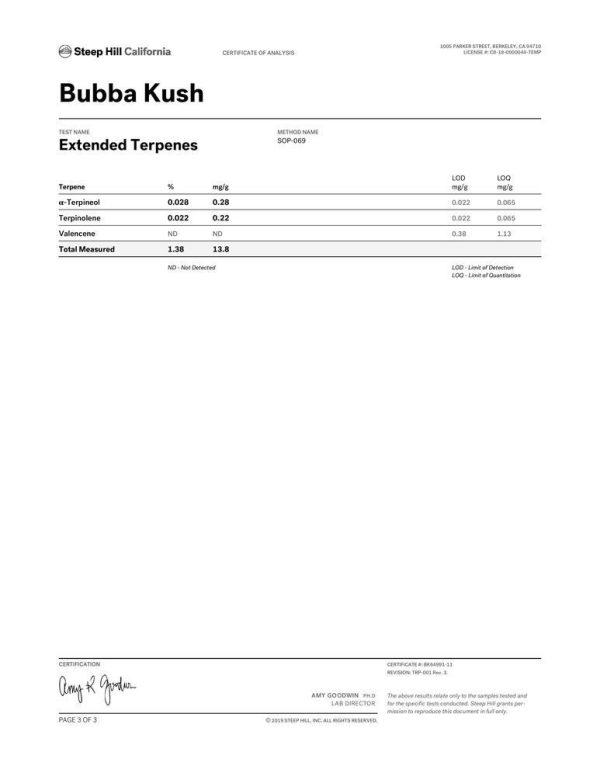 Bubba Kush CBD Flower Terpene Profile 3