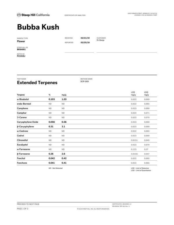 Bubba Kush CBD Flower Terpene Profile