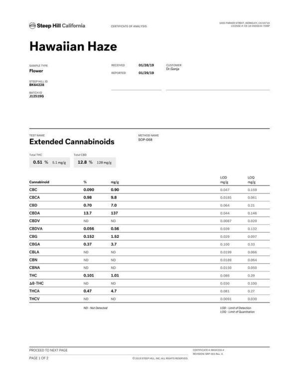 DrGanja Hawaiian Haze CBD Flower Potency Test