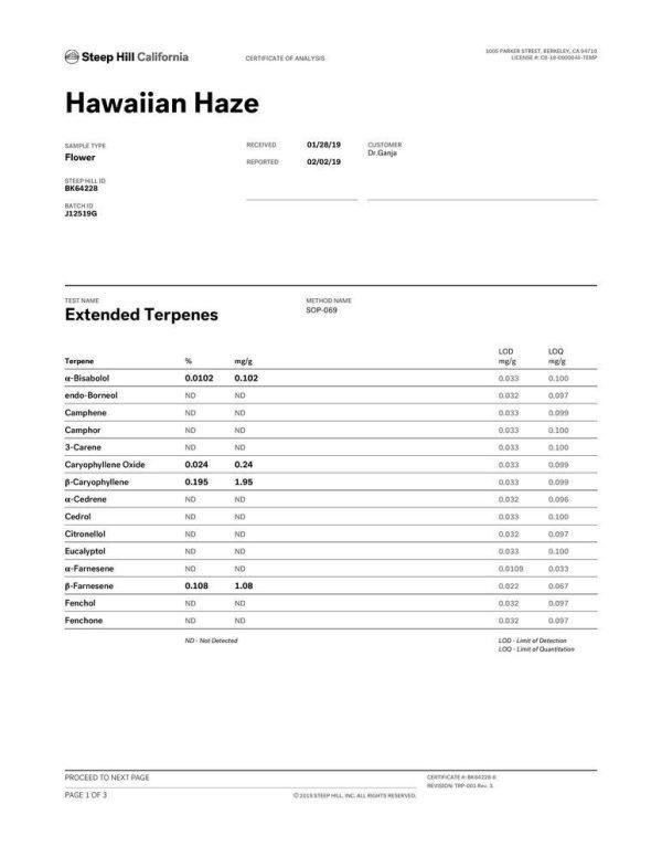 DrGanja Hawaiian Haze CBD Flower Terpene Profile