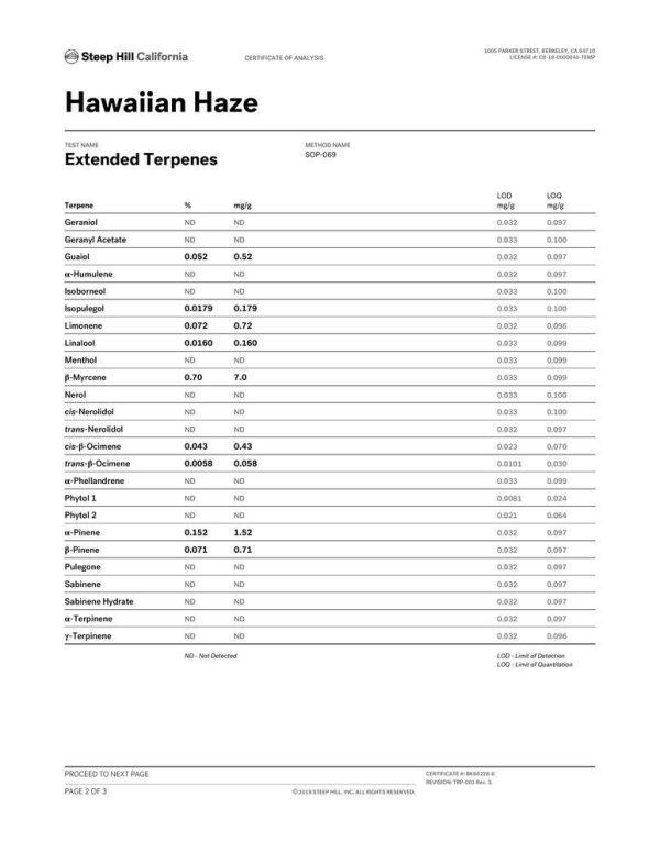 DrGanja Hawaiian Haze CBD Hemp Flower Terpene Profile