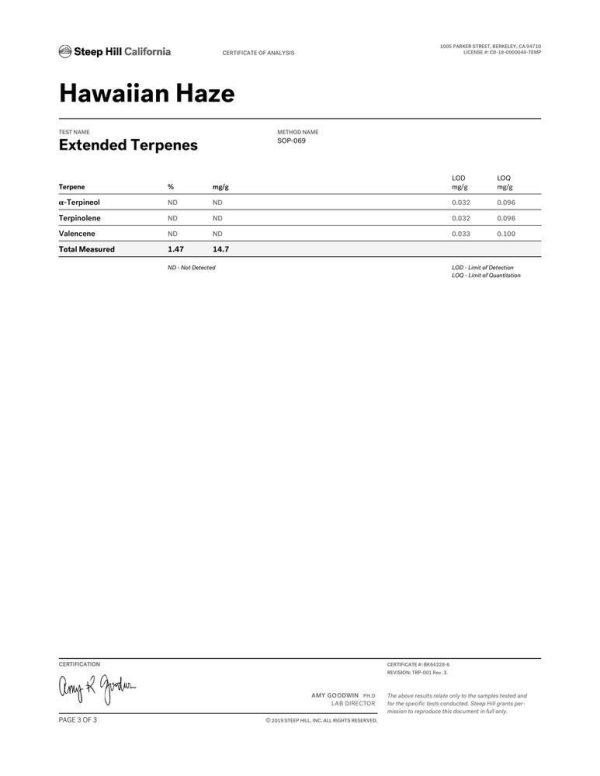 DrGanja Hawaiian Haze Hemp Flower Terpene Profile